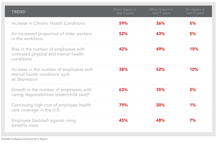 employers - insurance trends